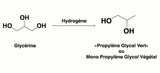 Composition de la base d'un e-liquide